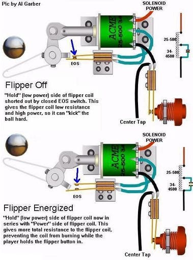 Direct wiring and activation of solenoids