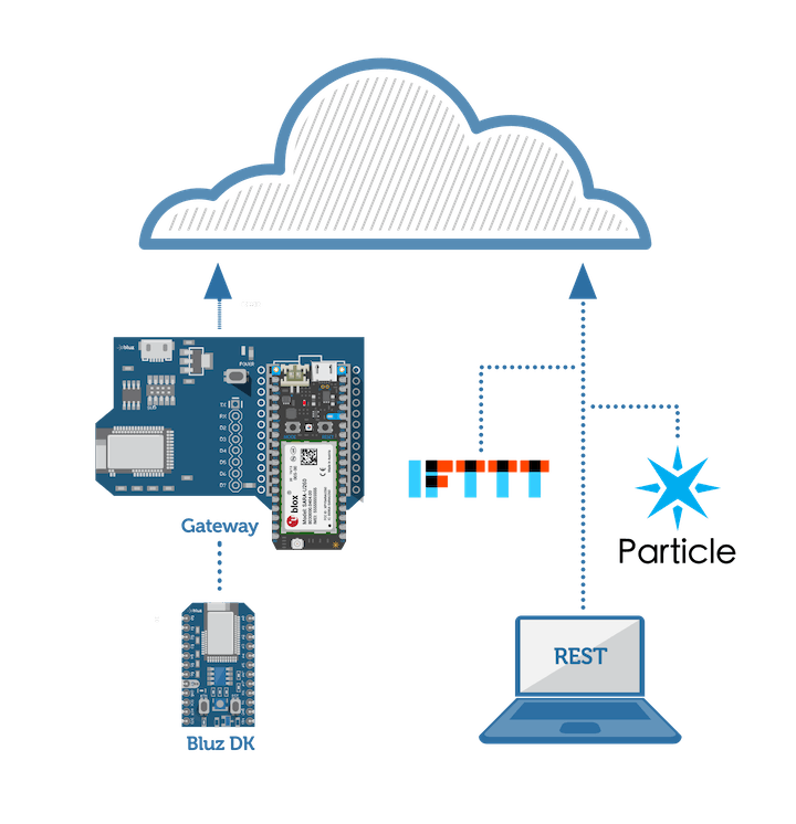 Bluz uses a BLE to WiFi or cellular gateway to connect to the Particle Cloud