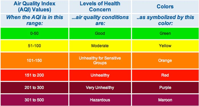 Standard air quality index