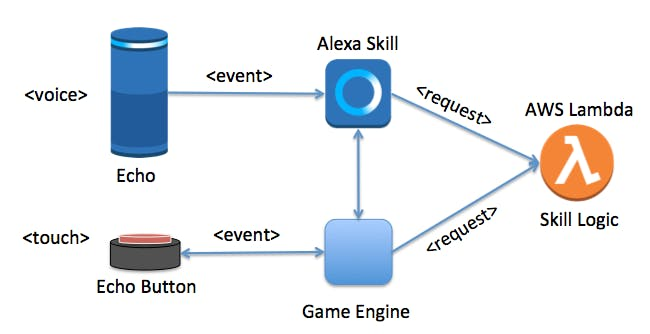 Interaction diagram for events created by a speaker or Echo button