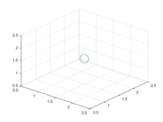 Location of target tracked and located by MATLAB