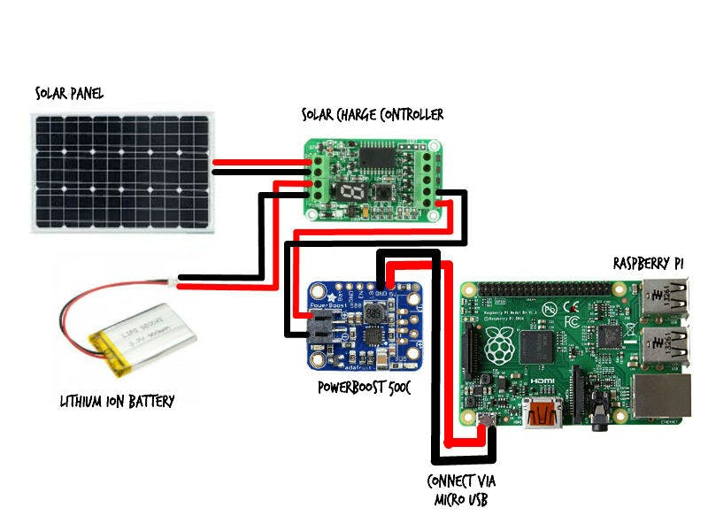 a clear visual of the solar power wiring