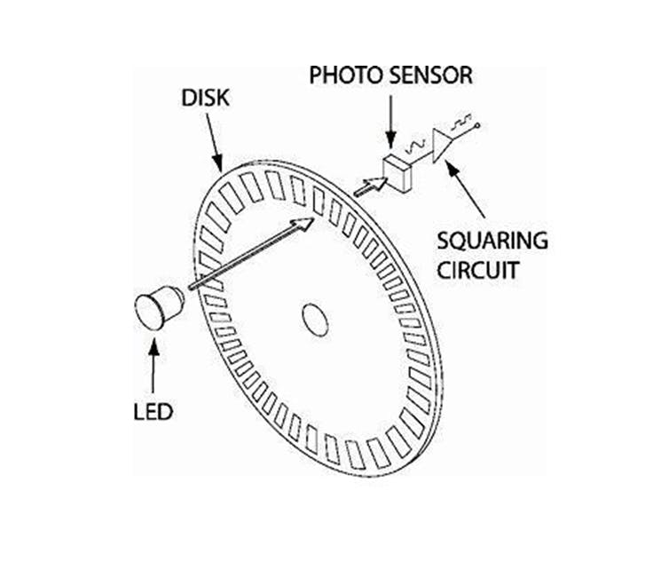 Schematic of the inside of a quadrature encoder