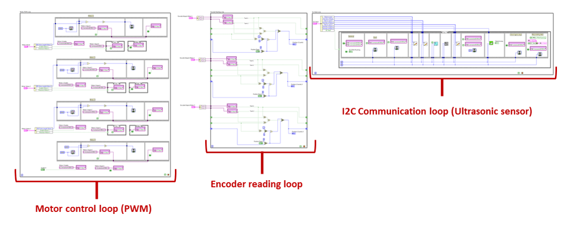 Overview of the FPGA code