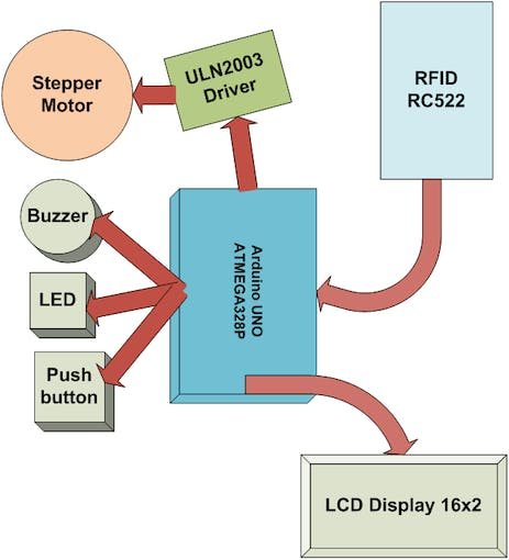 RFID System block diagram