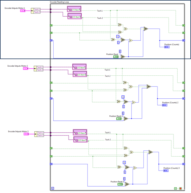 View of the FPGA loop for the three encoders