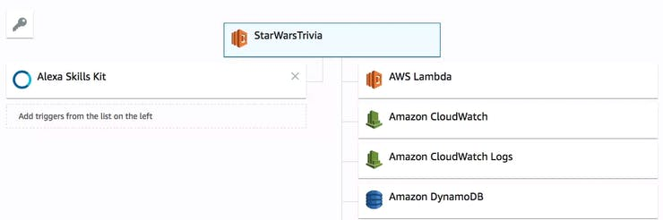 Add Alexa Skills Kit and click on top function