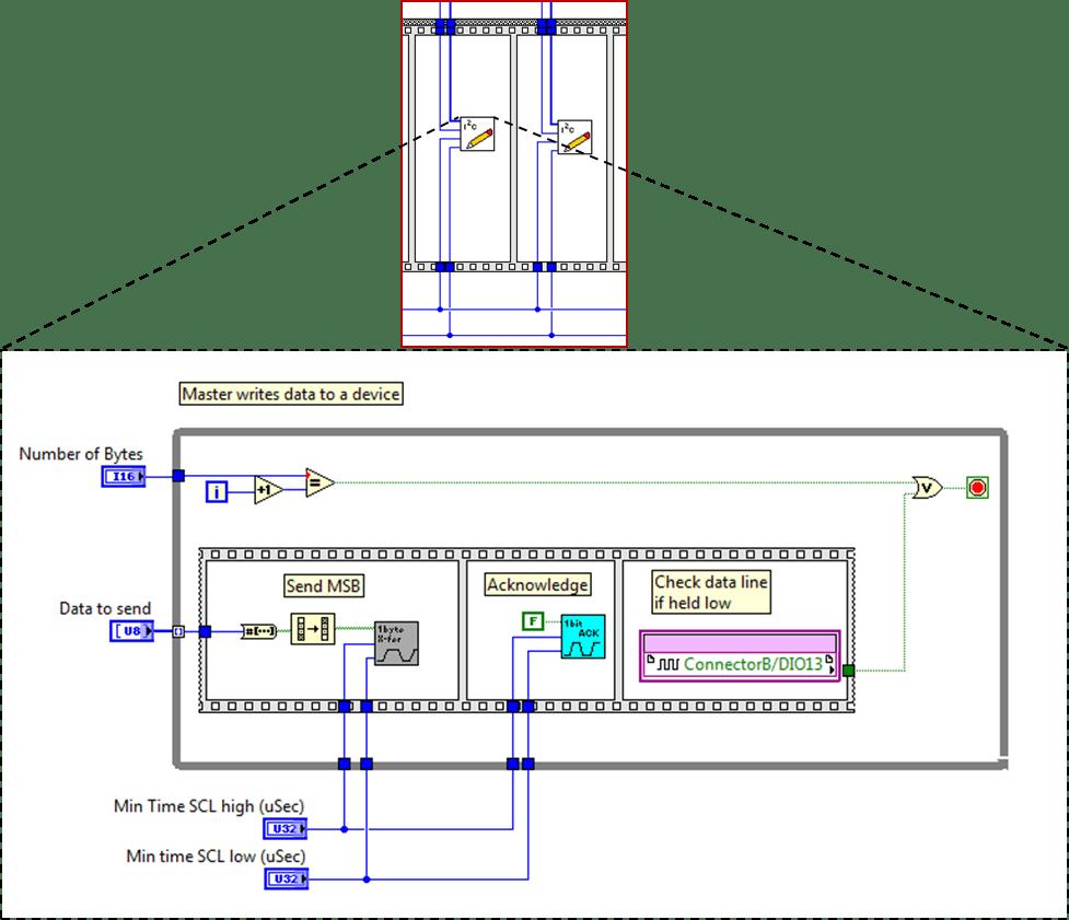 I2C Write function