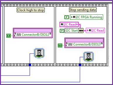 Stop condition of the I2C communication