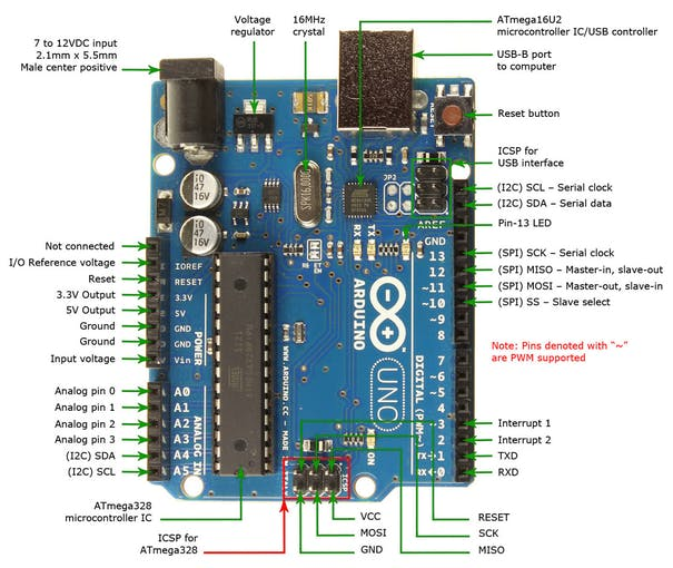 Arduino Pin Diagram