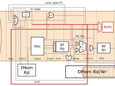 WARP-V: The Most Flexible RISC-V CPU Core Generator