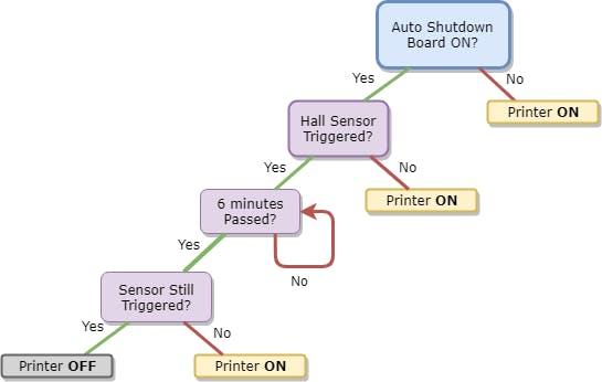 3D Printer Auto Shutdown Board - Hackster io
