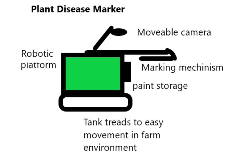 Farmaid: Plant Disease Detection Robot - Arduino Project Hub