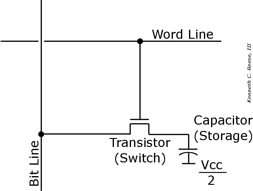 Figure 1. DRAM stores one bit as memory using a transistor and a capacitor.