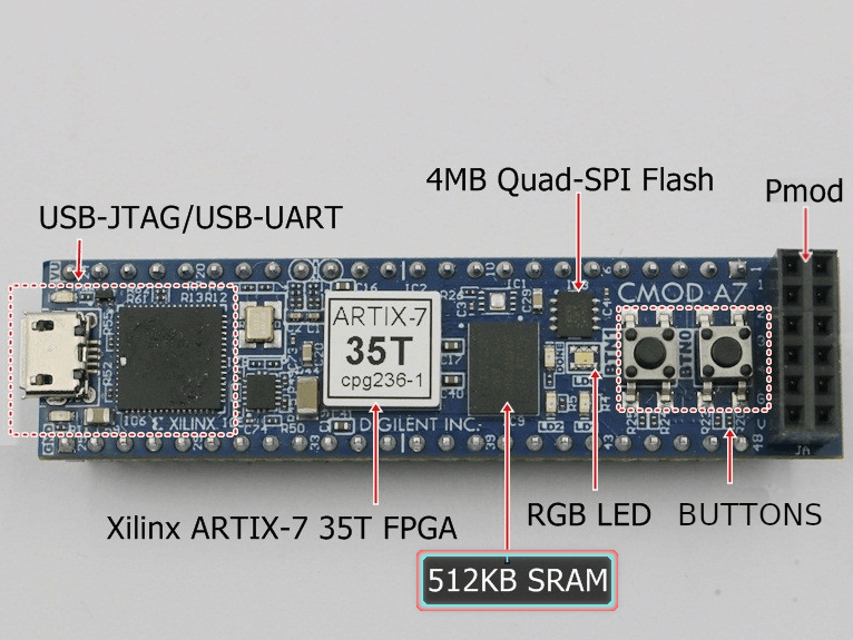 A Practical Introduction to SRAM Memories Using an FPGA (I)