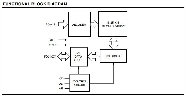 Figure 3. Functional block diagram of Cmod A7's SRAM.