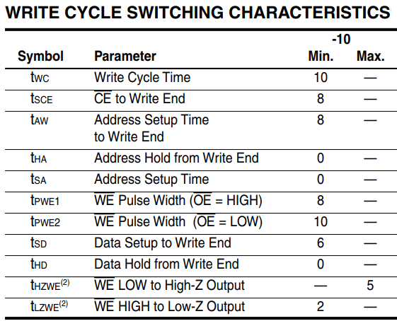 Figure 8. Write cycle switching characteristics table.