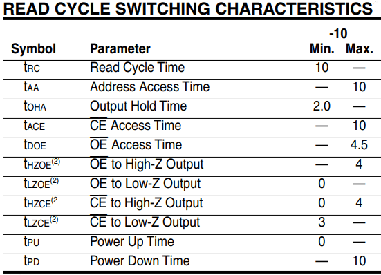 Figure 5. Read cycle switching characteristics table.