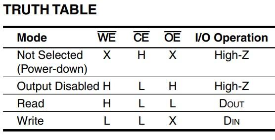 Figure 4. Truth table of Cmod A7's SRAM.