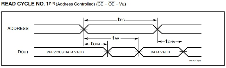Figure 6. Timing diagram for read cycle no.1.