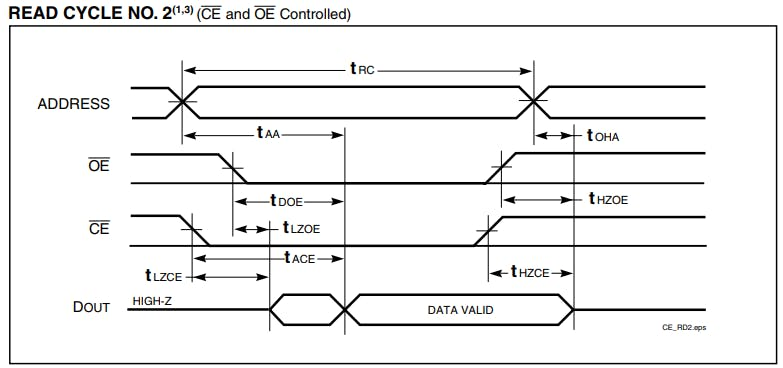 Figure 7. Timing diagram for read cycle no.2.
