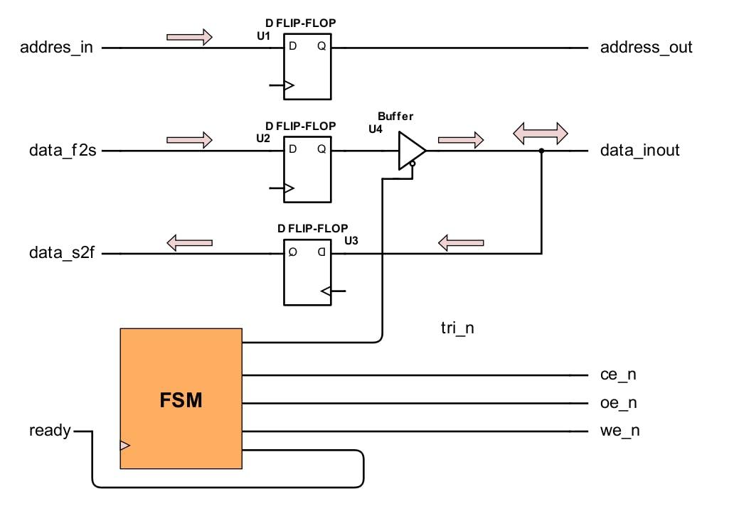Figure 9. SRAM controller.