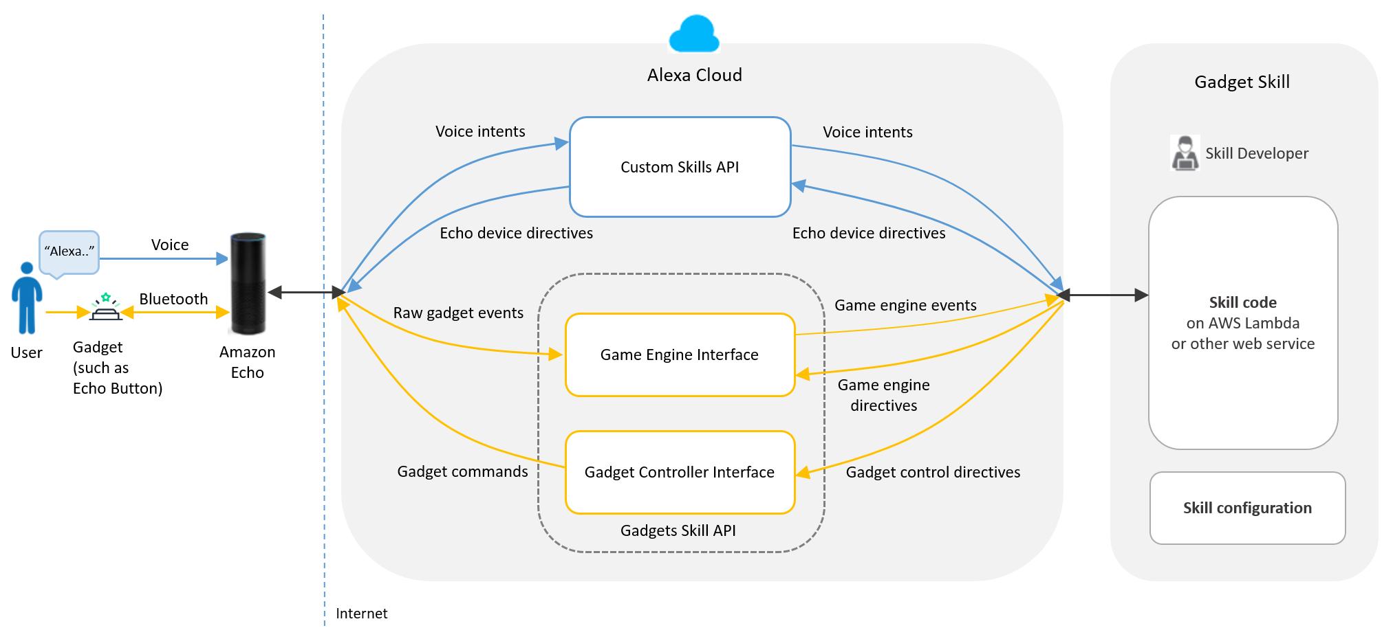 Gadget skills api overview  tth  cy3chlbnvl