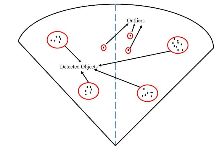 Visual Representation of Object Clusterring and Detection