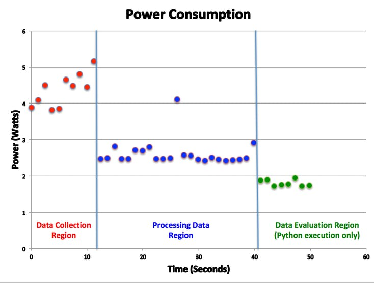 Overall Power Consumption for the System
