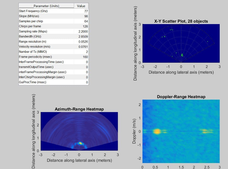 Examples of Heat Maps made from the data collected