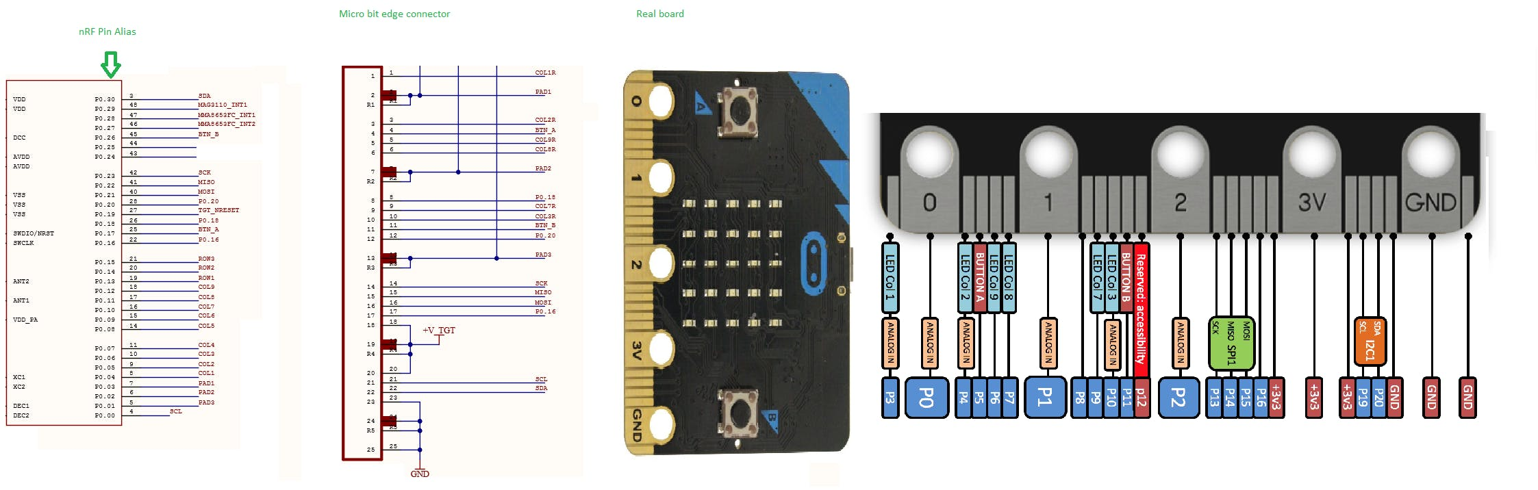 pin alias on mbed for nRF51822