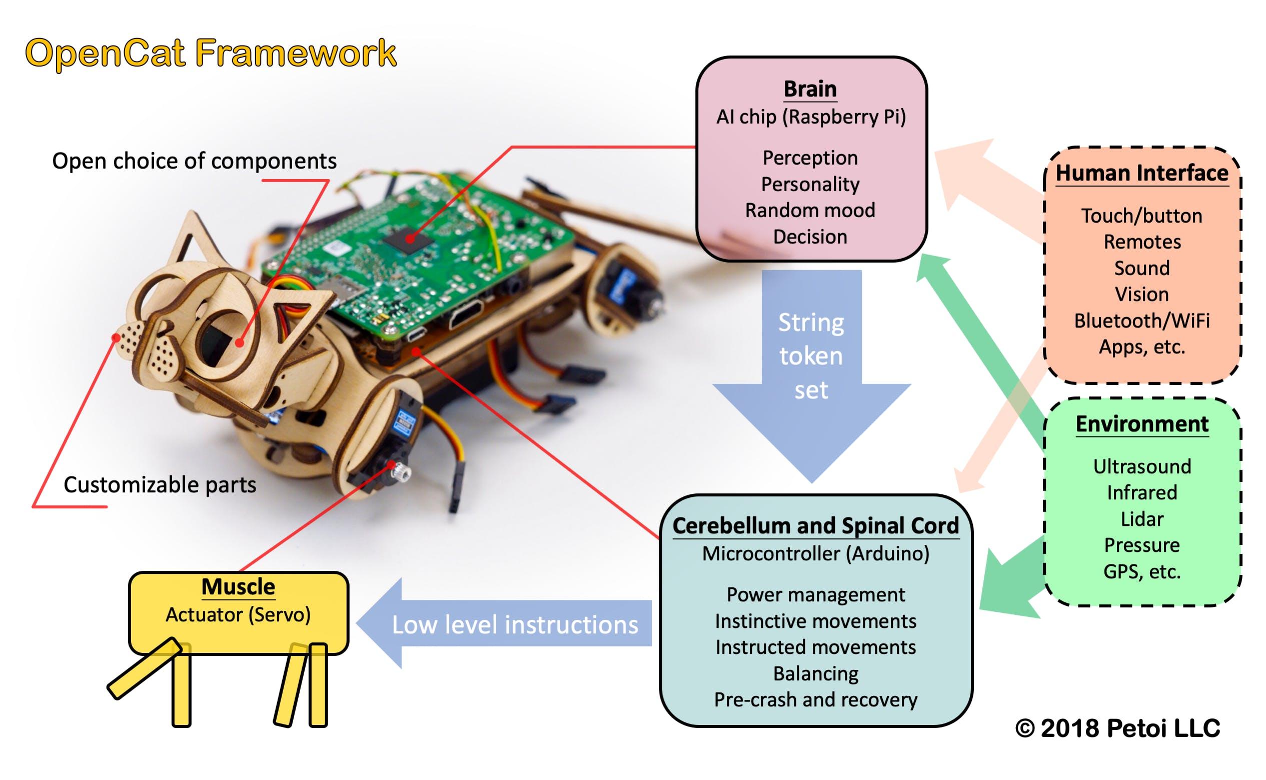 OpenCat framework