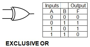 Logic Gates And Truth Table And Or Not Nor Nand Xor Xnor