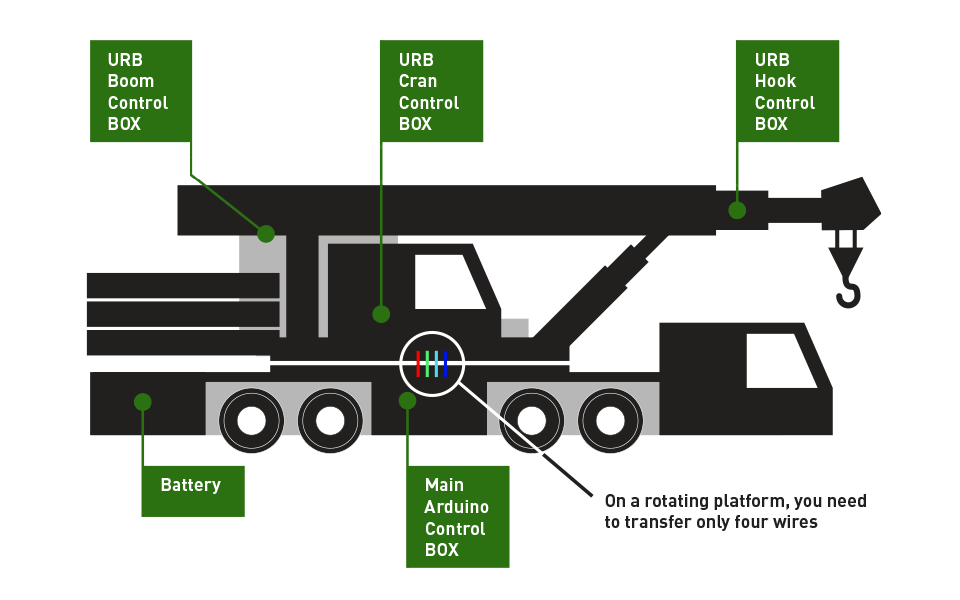 URB units for crane control