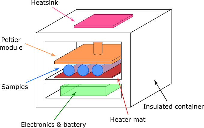 Figure 1. Design concept of the temperature controlled container.