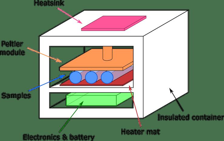 Figure 1. Design concept of the temperature controlled container.