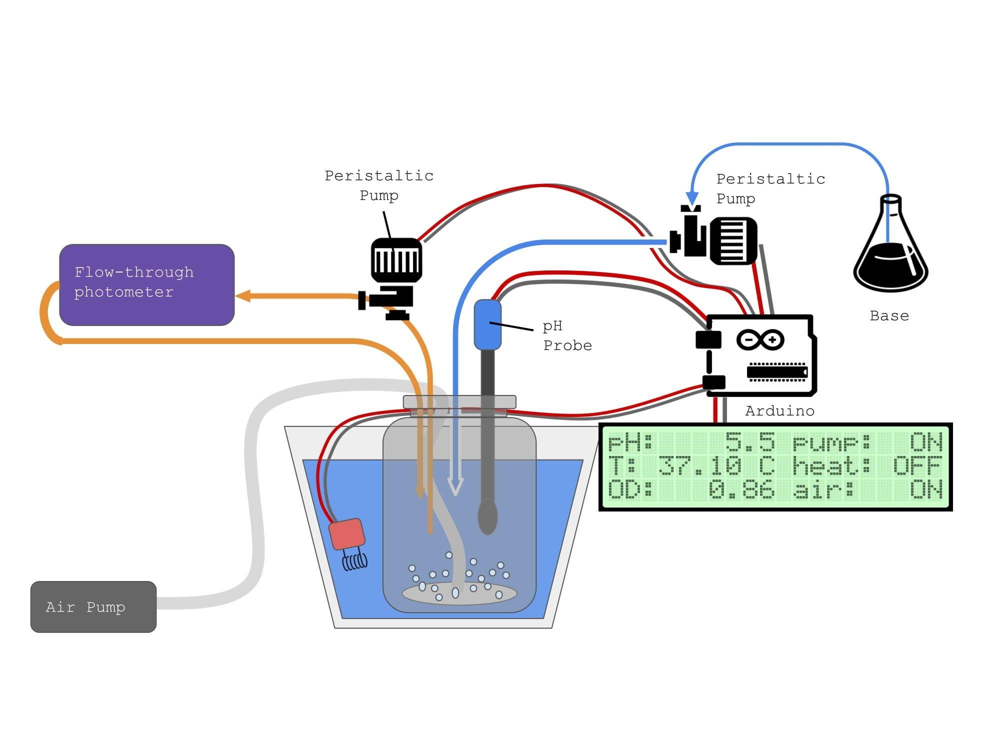 Microbial Bioreactor