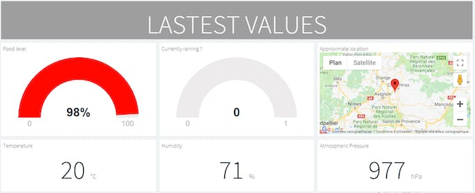 Latest values and charts display on Thinger.io