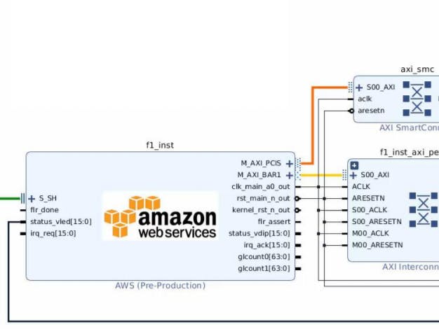 Using AWS F1 FPGA Acceleration