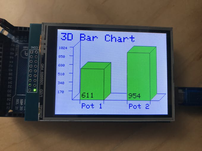 The same is done to the top of the bar, and that is the graph drawn, Note that this is done in a matter of milliseconds