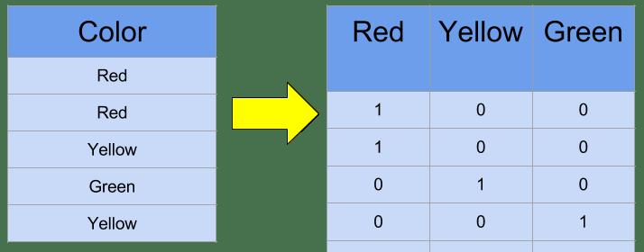 One-Hot Encoding