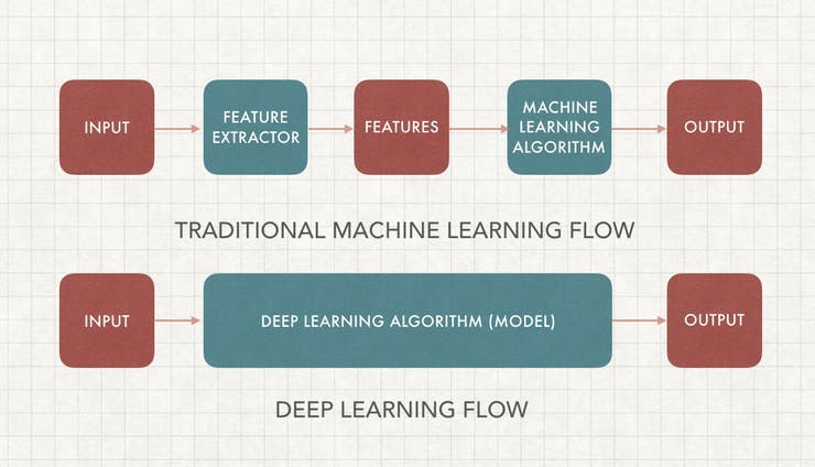 Traditional Machine Learning vs. Deep Learning