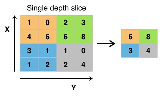 Max pooling. Source (Wikipedia)