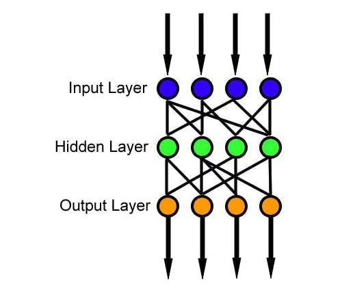 Feedforward neural network. Source (Wikipedia)