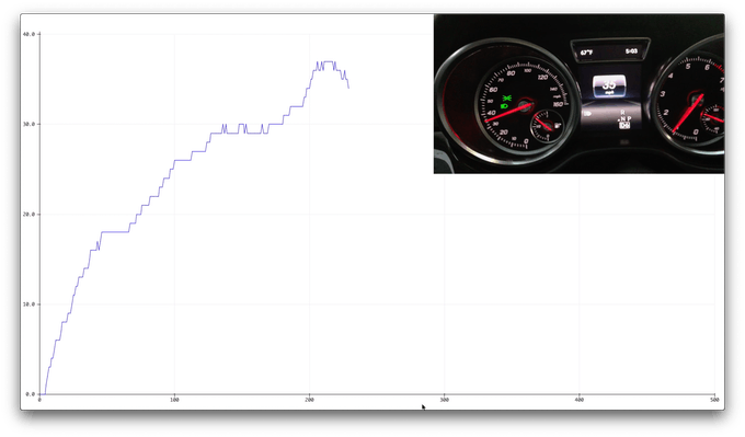 Comparison of the car speed between the Arduino serial plotter and car dashboard.