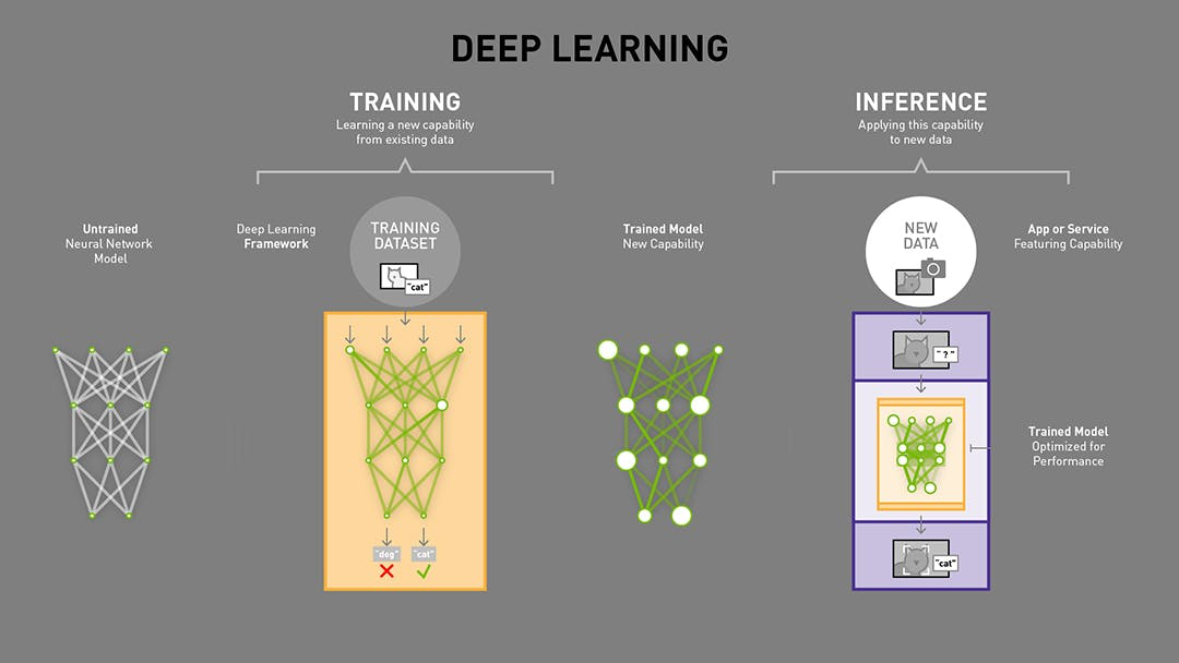Deep Learning vs Inference