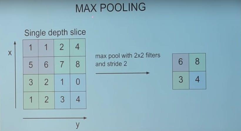 Max Pooling