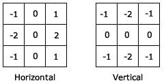 Figure 4 : Sobel Kernels