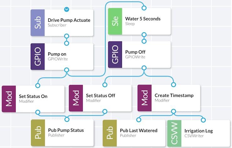Pump Control Service
