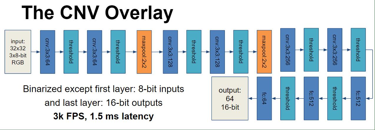 CNV Overlay Structure (Source NTNU Slides)